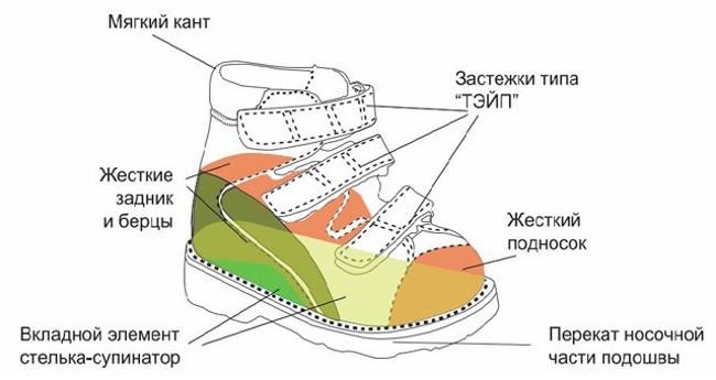 Детская ортопедическая обувь полезна, удобна и красива